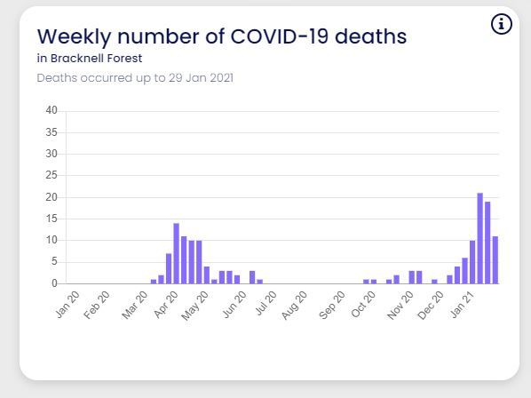 Weekly number of COVID-19 deaths in Bracknell Forest